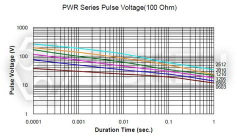 chip resistor pulse power surface mount pulse withstanding chip resistors pwr token components