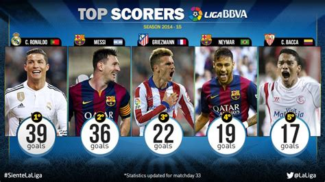 Laliga Table And Top Scorer by Related Keywords Suggestions For La Liga Top Scorers
