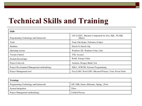 Resume Exle Skills And Qualifications Cv Of Sumant Kumar Raja