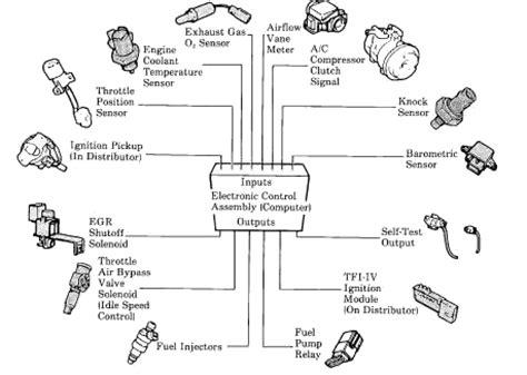 28 nissan vq25 wiring diagram nissan distributor