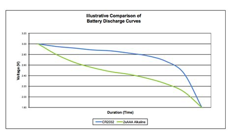 msp430 layout guidelines battery discharge curves