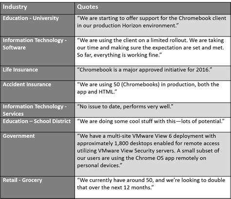 chrome quotes the horizon chromebook revolution vmware end user