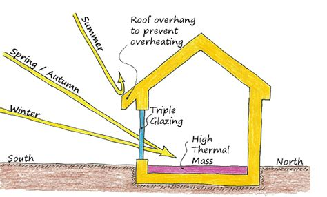 north facing building physics is the winter time loss of heat from