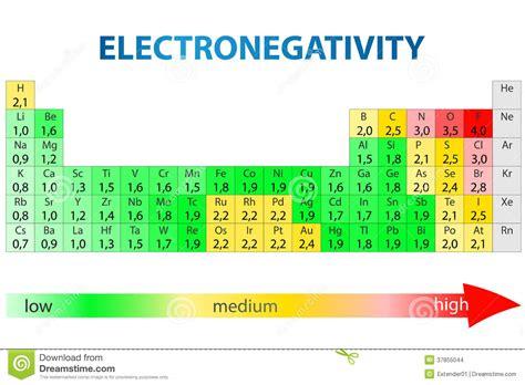 tavola periodica di elettronegativit 224 immagini stock