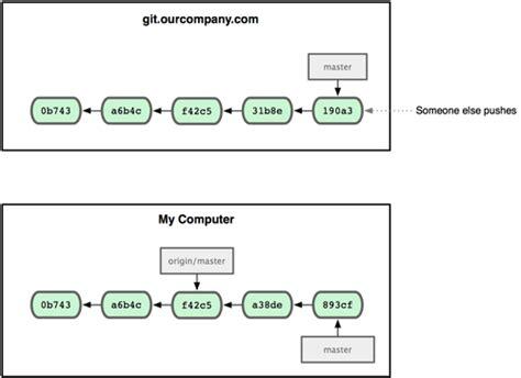 git tutorial origin master 3 5 ramas remotas pro git el libro oficial de git