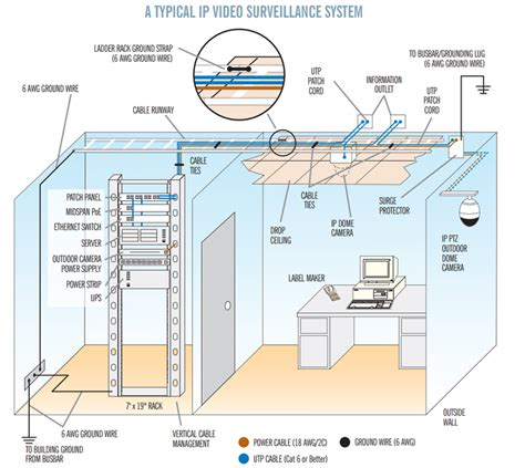 video surveillance layout how to design a complete ip surveillance system