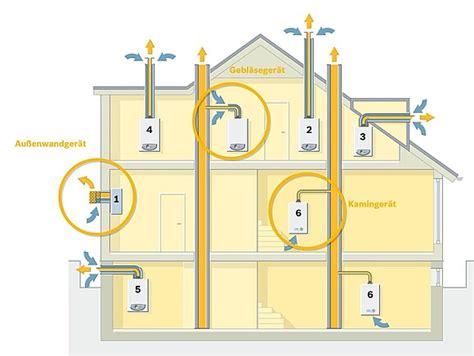 Gastherme Abgasrohr Vorschriften by Typen Preisvergleich Gas Durchlauferhitzern
