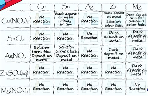 electrochemistry tutorial questions the chemcollective ubc chem123 electrochemistry