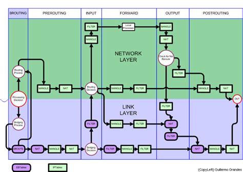 nat tutorial linux centos no internet even with iptables accept all unix
