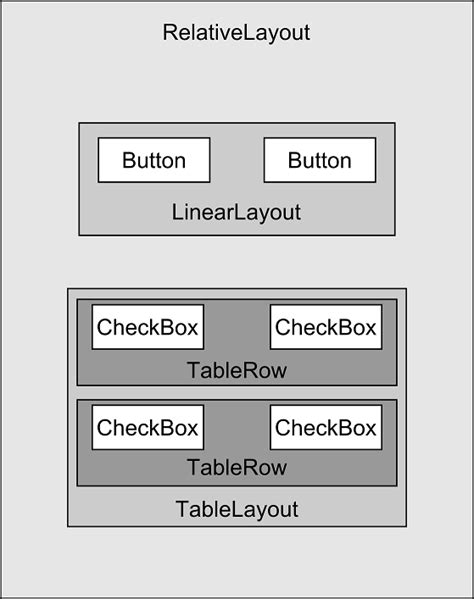 layout android z index understanding android views view groups and layouts in