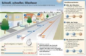 glasfaserkabel verlegen im haus glasfaser anschluss anbieter kosten und vorz 252 ge