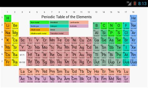 Color Coding The Periodic Table by Printable Color Coded Periodic Table Of Elements Printable