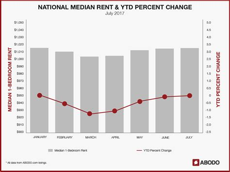 average rent in nj 100 average rent in nj apartment reits a dive into supply demand forecasting 100