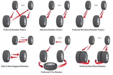 What Pattern Do You Rotate Tires | rotating tires proper tire rotation patterns discount tire