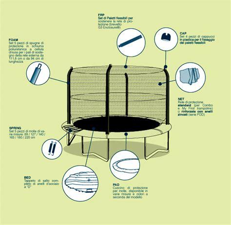 tappeti elastici fitness ricambi per tappeti elastici guida jumpking tappeti