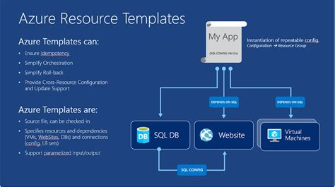 automated templates for intros developing with azure resource manager introduction