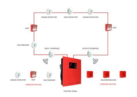 generous alarm interface unit wiring diagram gallery