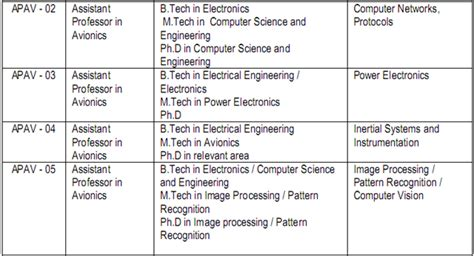 Scope Of Mba After Mechanical Engineering by Is There Any Scope After Completing B Tech M Tech In