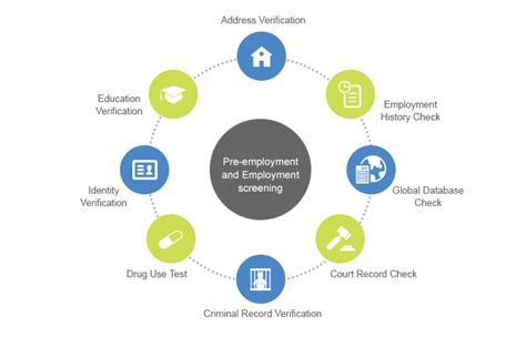 How Do Background Check Companies Verify Employment Background Verification Services Employee Background Check