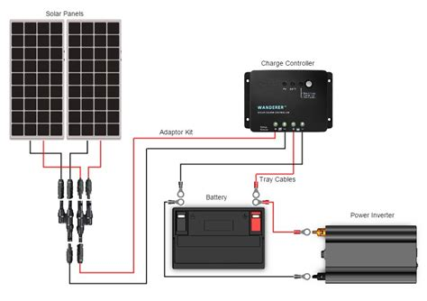 how to connect solar panel to inverter diagram dolgular