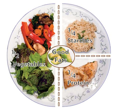 Meal Plate for health portion size guide