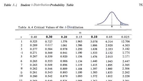 T Table Pdf by Find The Probability Physics Forums The Fusion Of