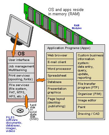 Mba Meaning In Computer Application by Application Program Definition From Pc Magazine Encyclopedia