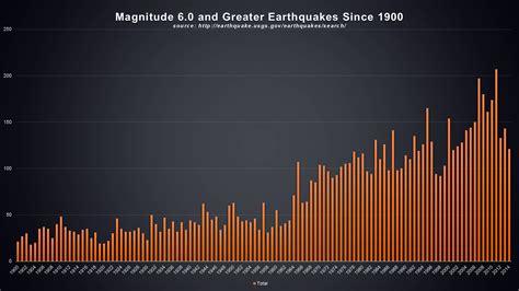 earthquake year is the tribulation near psalm11918 org