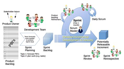 the nexus framework for scaling scrum continuously delivering an integrated product with scrum teams books a typical sprint play by play scrum org
