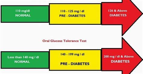 normal blood sugar  fasting home remedies