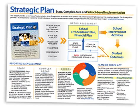 strategic plan template for schools hawaii doe strategic plan