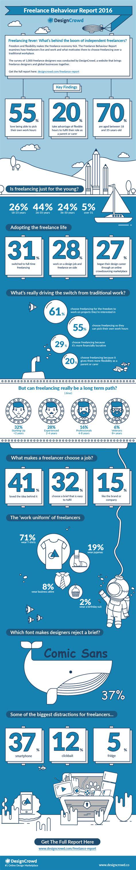 designcrowd freelance job the freelance behaviour report