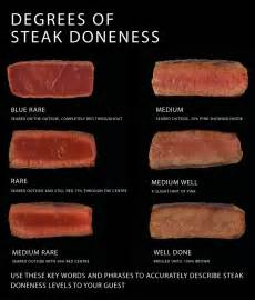 cuts of beef and temperature of beef le degustationator