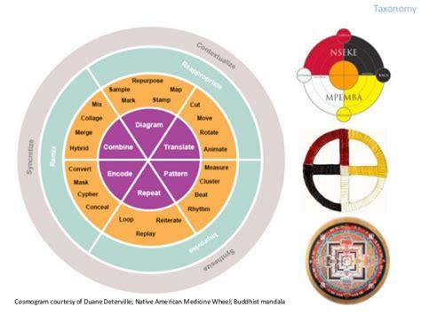 pattern analysis wheel template natf presentation techno vernacular creativity
