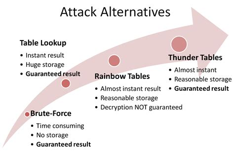 Ophcrack Rainbow Tables Thunder Tables Explained 171 Advanced Password Cracking