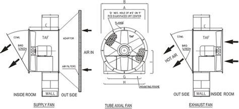 direct drive tubeaxial fans mesina products axial fan