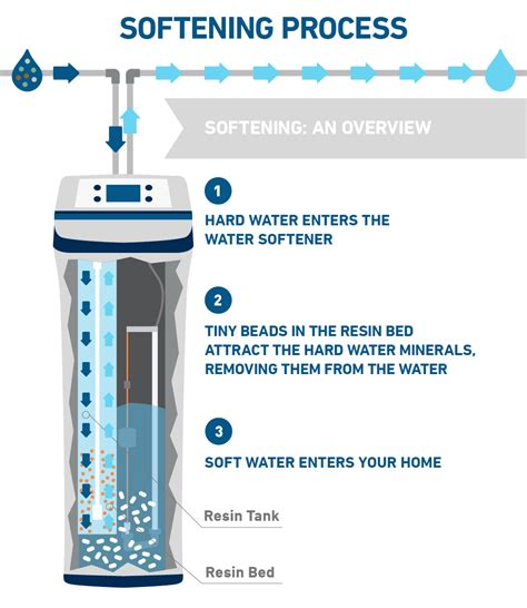 water softener diagram how water softeners work explained with diagrams
