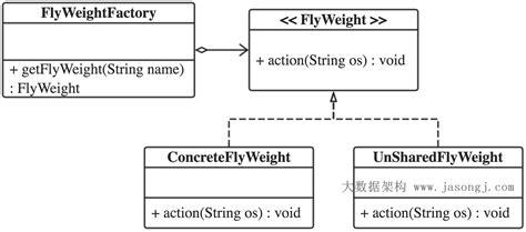 flyweight pattern java library java设计模式 十一 享元模式 技术世界 java 享元模式 java flyweight