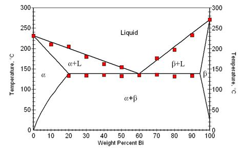tin bismuth phase diagram k studio materials science experiments general