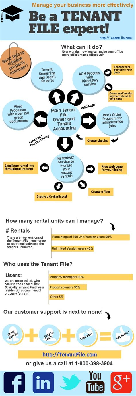 Of the tenant file property management software has announced