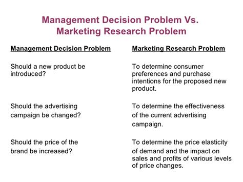 problem statement and research objectives how to write a strong personal marketing research problem