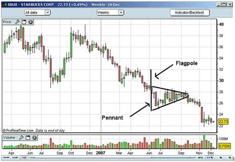 pennant pattern trading pennant pattern trade like a pro with the pennant pattern
