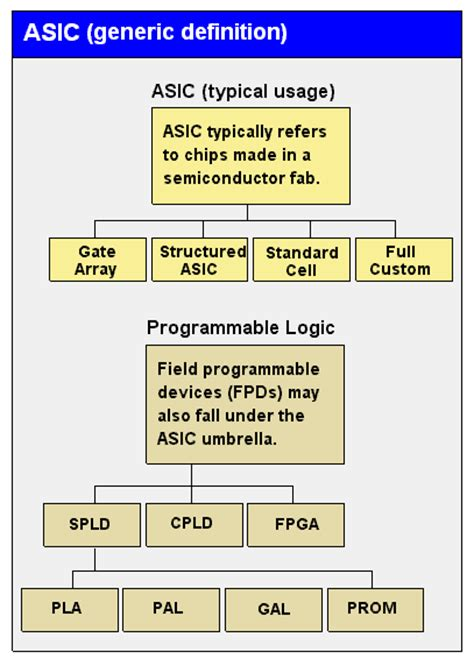 how to use programmable integrated circuits photoaltan17 asic