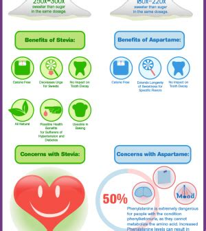 light alternative without aspartame stevia vs aspartame which one should you choose infographic
