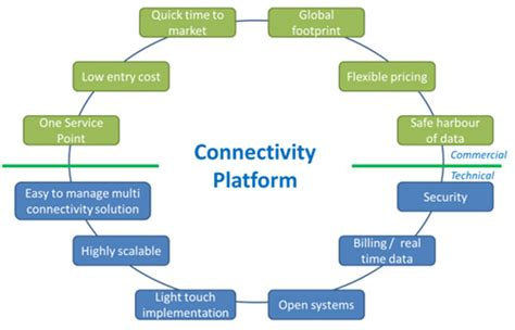 Flatform M2m the critical of connectivity platforms in m2m and iot