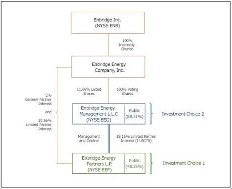 pattern energy ownership structure ownership structure enbridge partners