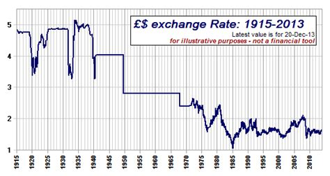 currency converter over time the long decline of the great british pound pragmatic