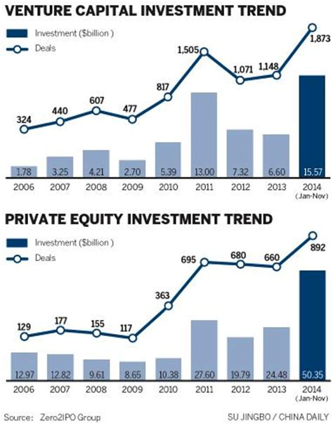 Best Mba Schools For Venture Capital by Investment By Pe Vc Firms Reaches Record Business