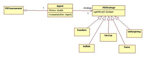 pattern lab framework prisoner s dilemma tournament s the strategy pattern