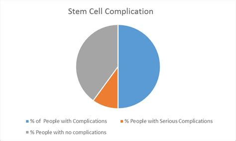 stem cell treatment now stem cell treatment now some alternative understanding stem cells and current therapies